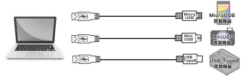 usb type cとは 主な特徴 機能 搭載機器の例 株式会社センチュリー